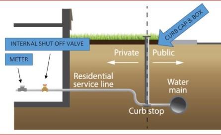 Water Stop Repairs